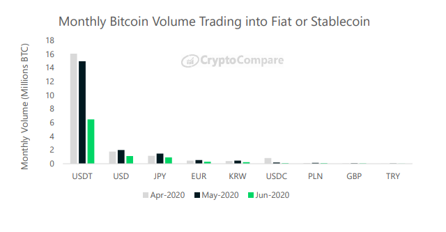 Monthly Bitcoin volume trading into fiat or stablecoin