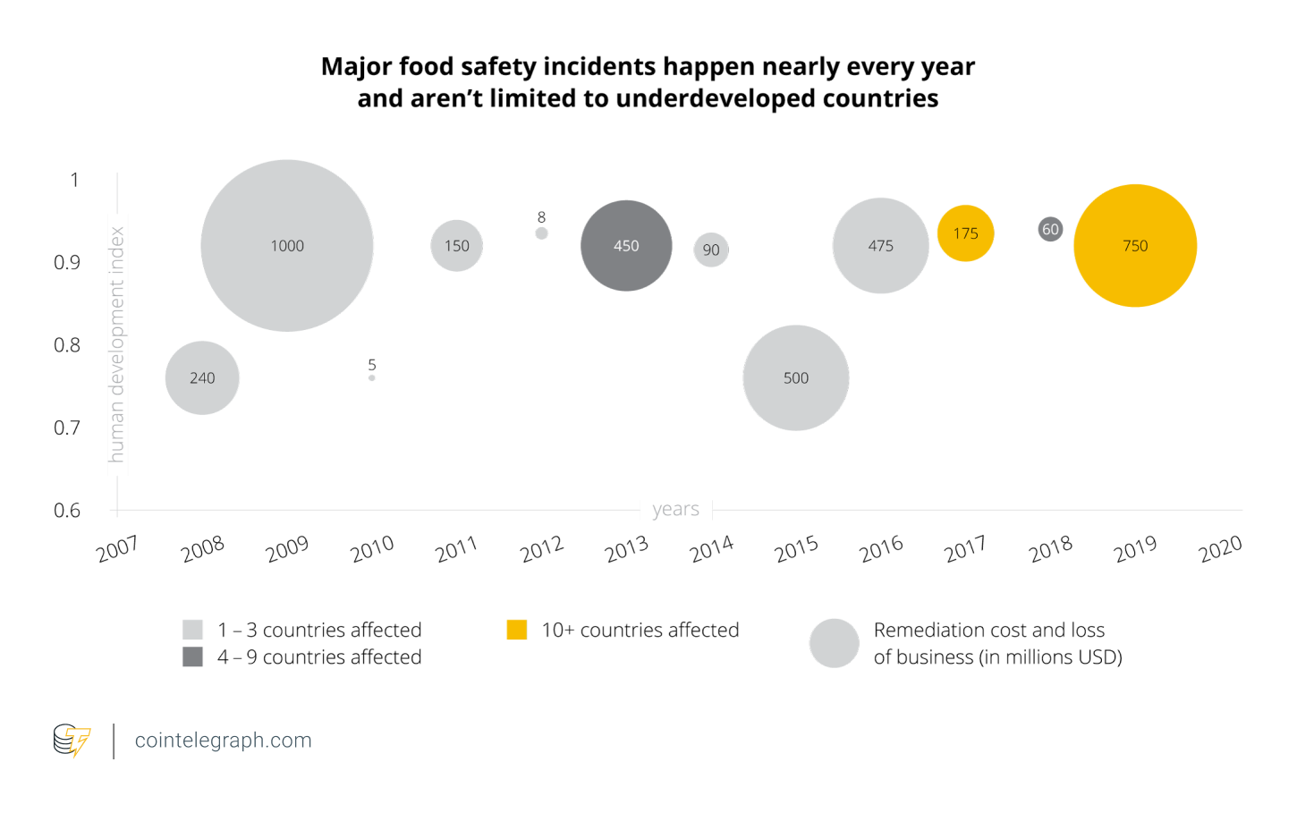 Major Food Safety Incidents