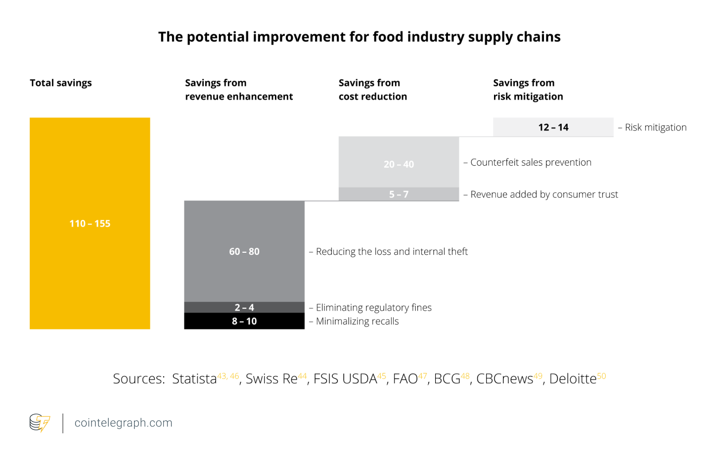 The Potential Improvement For Food Industry Supply Chain