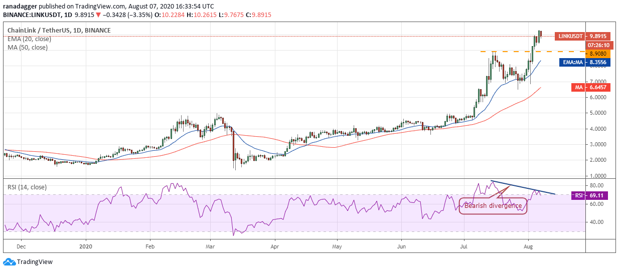LINK/USD daily chart
