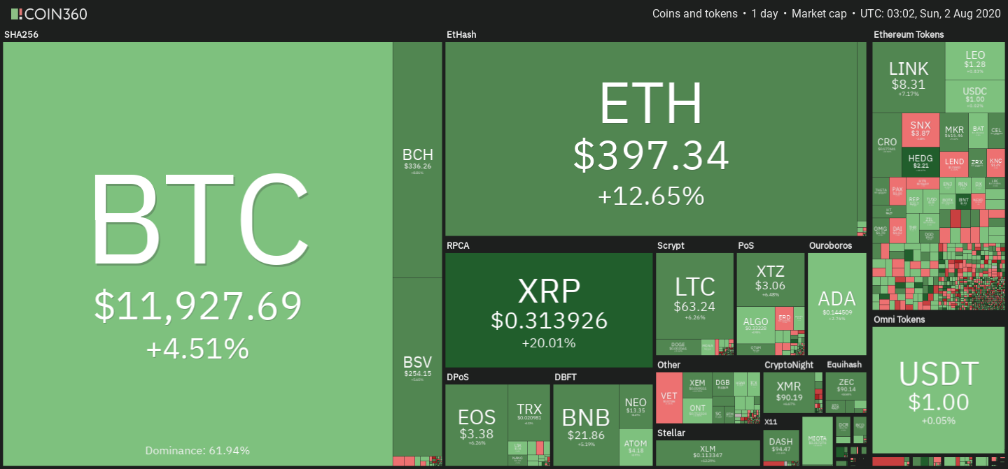 Crypto market daily price chart. Source: Coin360