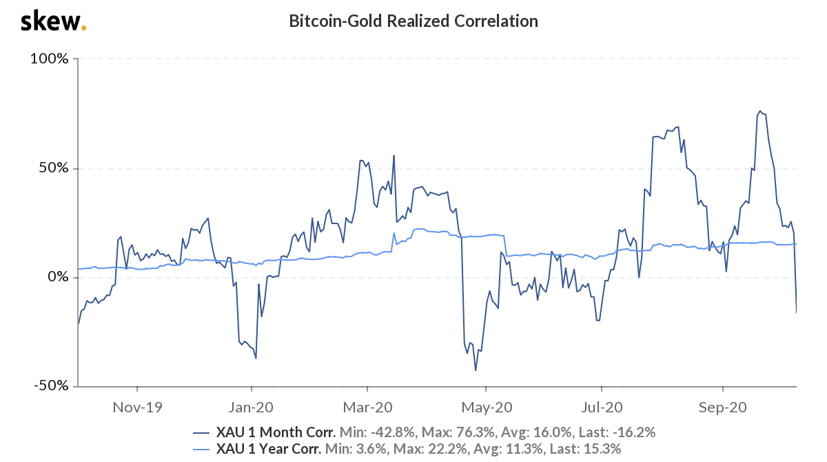 Realized correlation between Bitcoin and gold