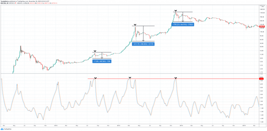 bitcoin fisher transform zoomed