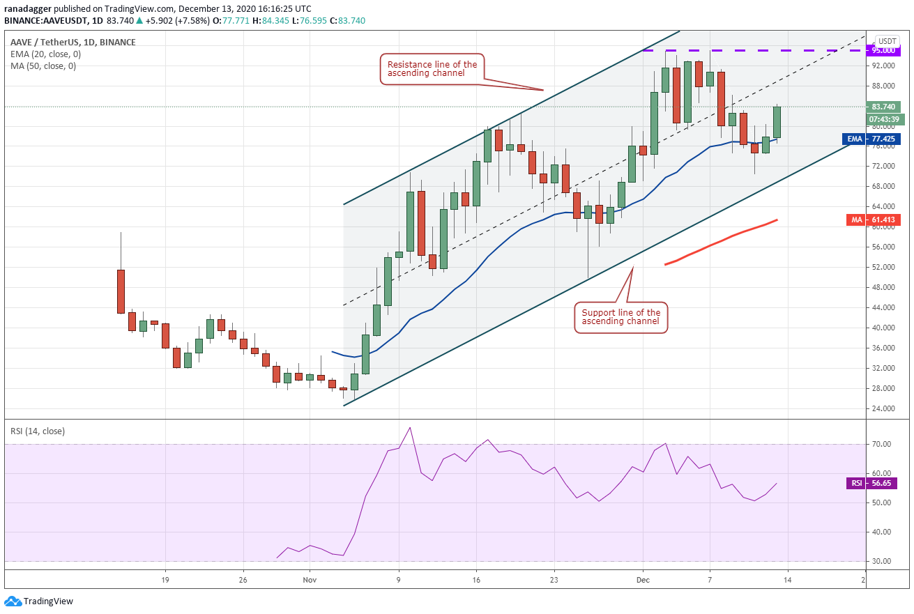 , Top 5 cryptocurrencies to watch this week: BTC, ETH, XMR, XEM, AAVE