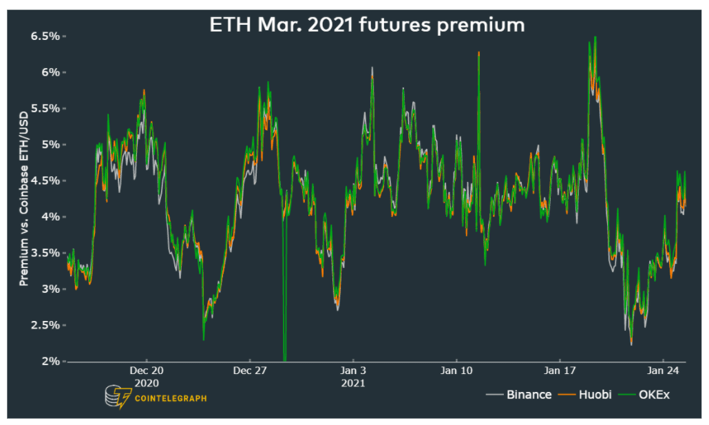 , 3 reasons why Ethereum price is still on track to top $2,000