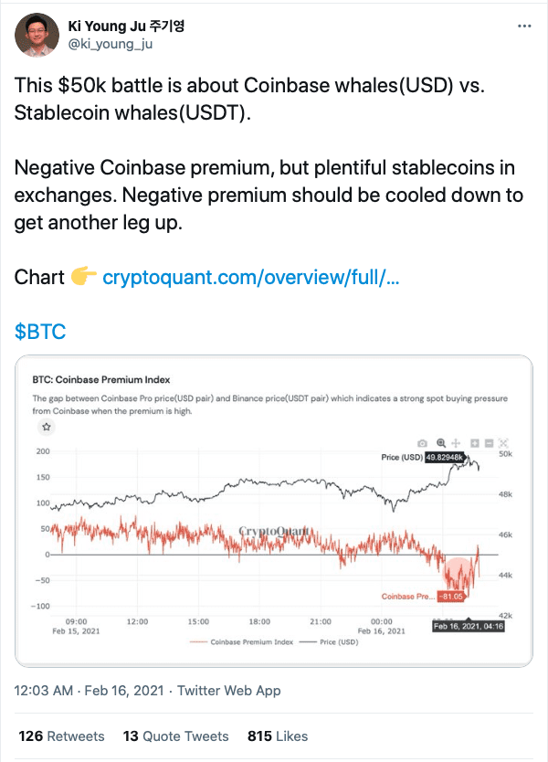 Negative Coinbase premium keeping Bitcoin from reaching and holding $50,000