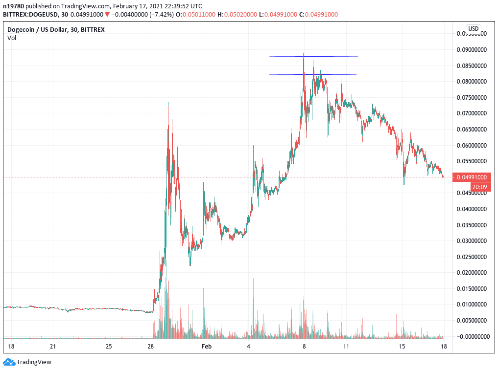 Dogecoin DOGE/ USD trading chart