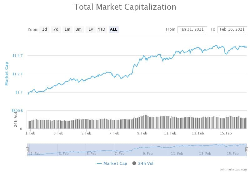 Cryptocurrency Market capitalization reaches $1.5 trillion