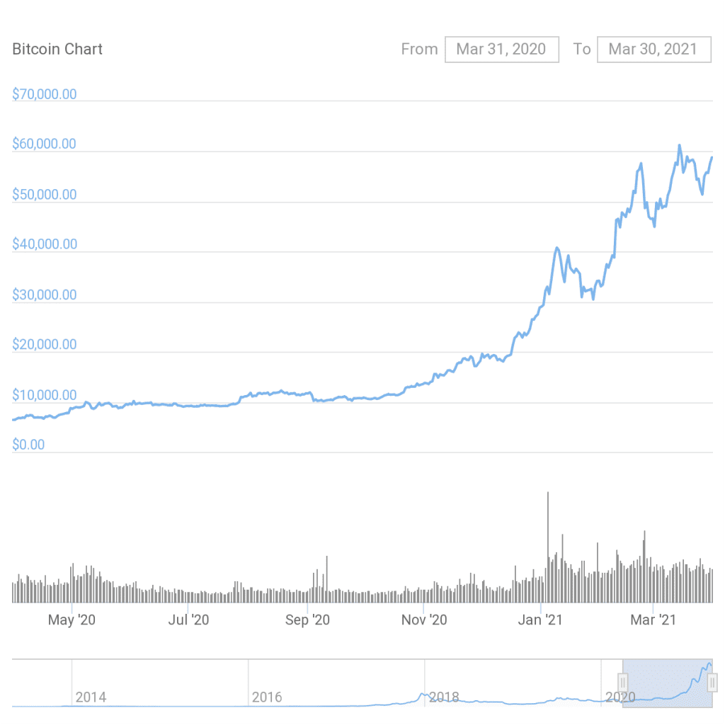 Bitcoin price performance in the previous 12 months. Source: BTCUSD on CoinGecko
