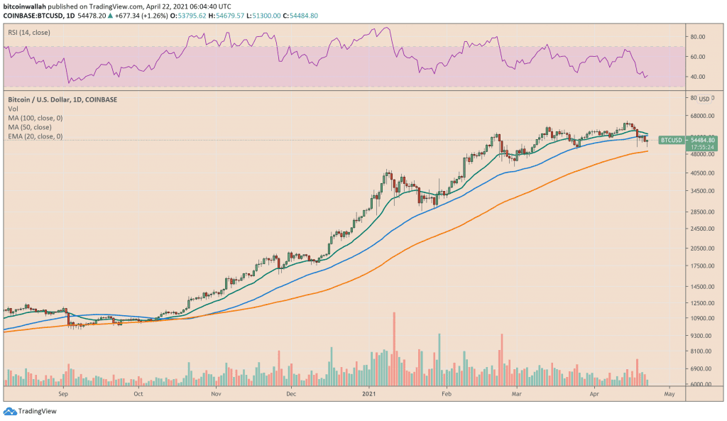 Bitcoin price has surged exponentially since March 2020. Source: BTCUSD on TradingView.com