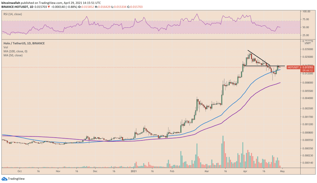 Holo is attempting to reclaim its Descending Triangle support. Source: HOLOUSDT on TradingView.com