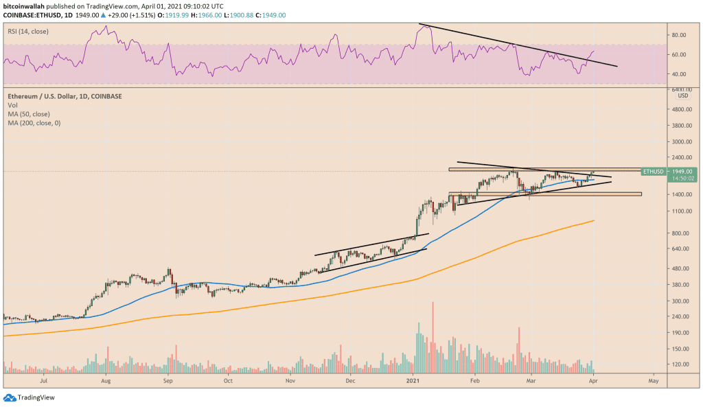 Ethereum price and RSI expect to rise in tandem. Source: ETHUSD on TradingView.com