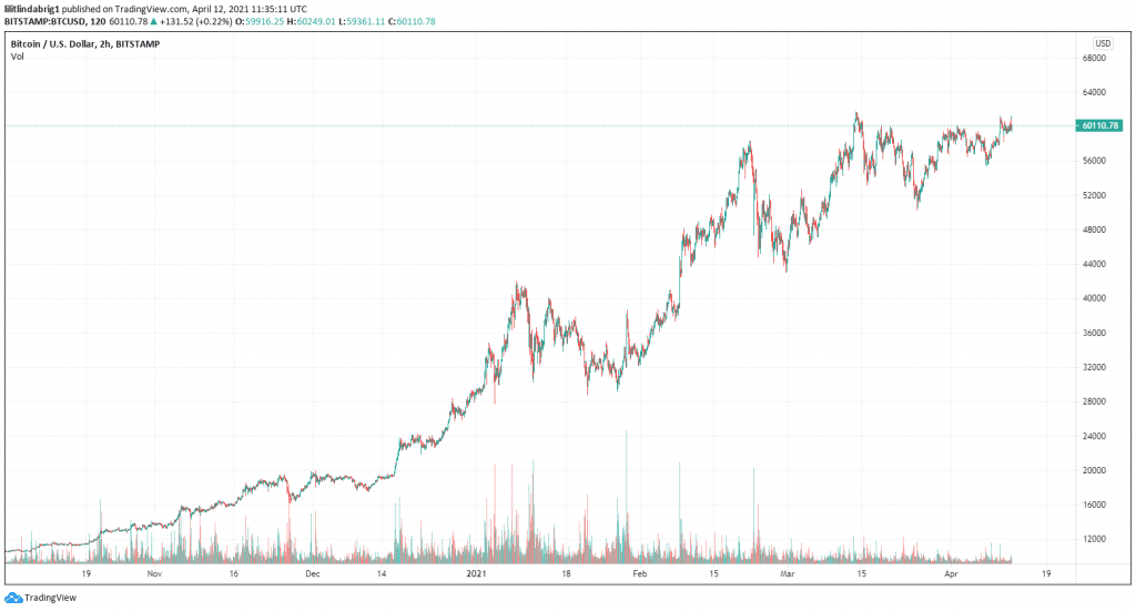 Bitcoin cautiously holds $60,000 as support. Source: BTCUSD on TradingView.com