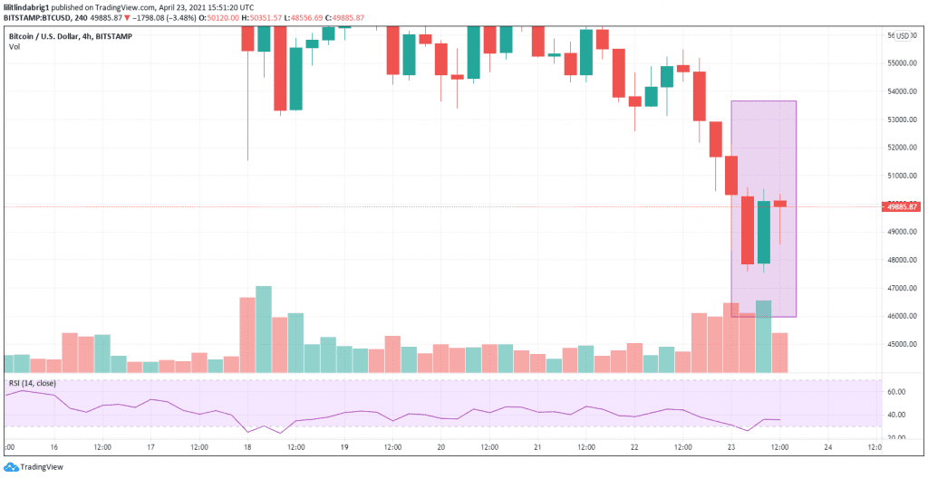 BTC recovering thanks to the traders rushing to buy at the low. Source: [BTCUSD] on TradingView.com
