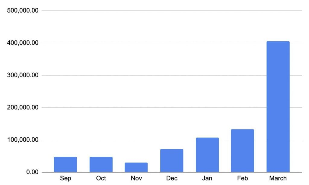 Chiliz monthly active users numbers exploded in March