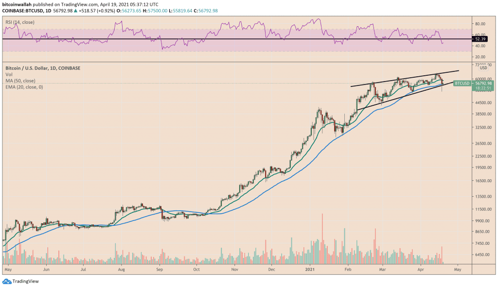 Bitcoin holds short-term bullish bias above its 50-day moving average. Source: BTCUSD on TradingView.com