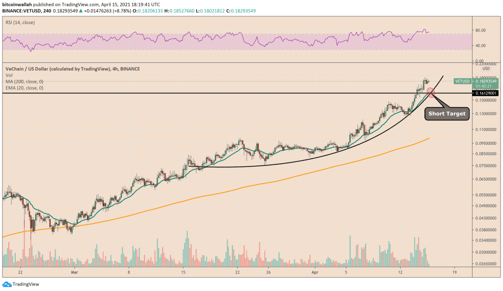 VeChain near-term risk is to the downside. Source: VETUSD on TradingView.com