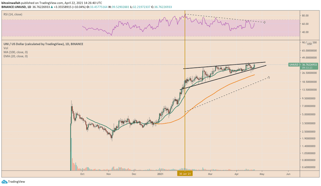 Uniswap trade outlook from the point of view of Rising Wedge. Source: UNIUSD on TradingView.com