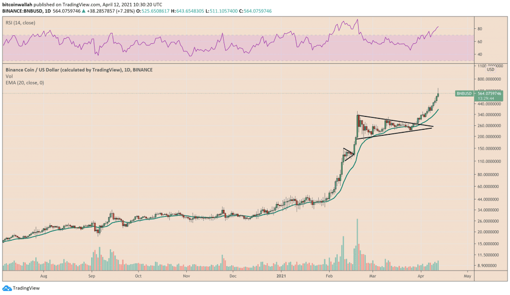 Binance Coin corrects lower after setting up a new record high near $650. Source: BNBUSD on TradingView.com