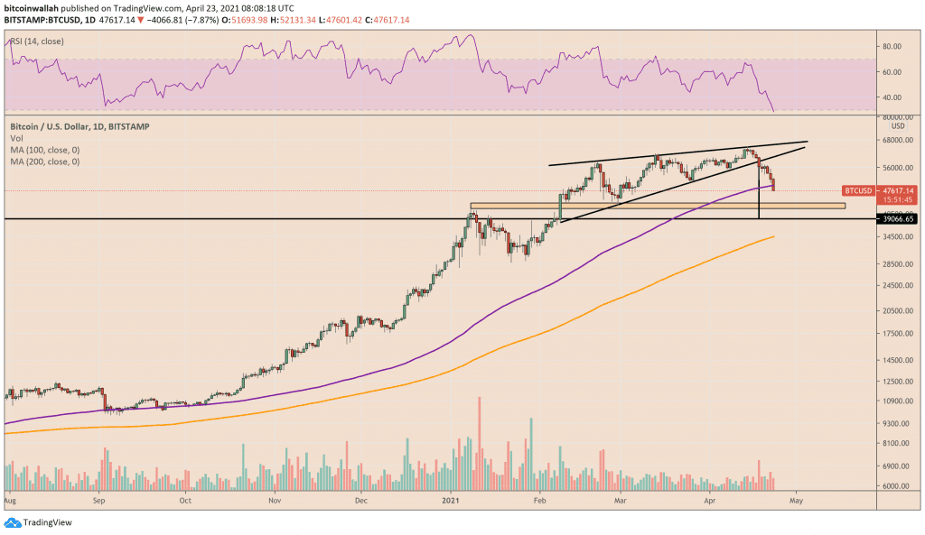 Bitcoin is showing signs of a breakdown out of a Rising Wedge structure. Source: BTCUSD on TradingView.com