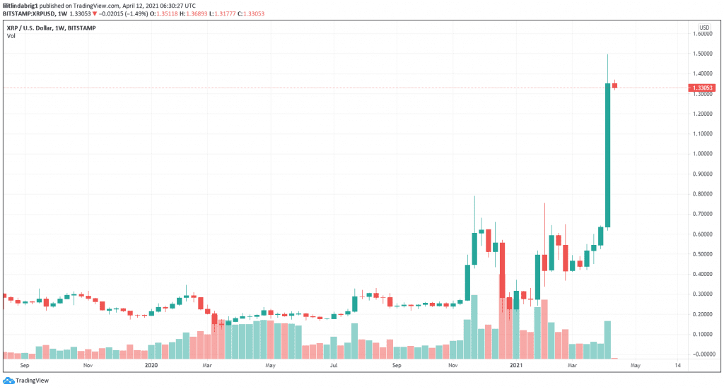 XRP corrects modestly after rallying to three-year high. Source: XRP on TradingView.com