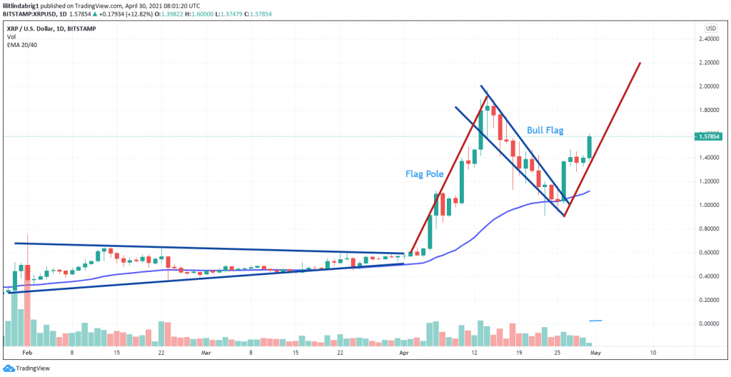 XRP is facing a bullish flag with the price predicted to hit $2.33. Source: TradingView.com
