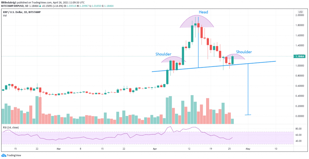 XRP is forming a bearish SHS pattern. Source: [XRPUSD] on TradingView.com