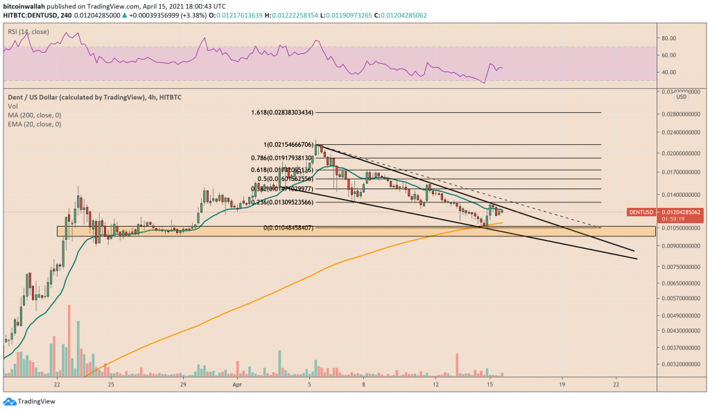 Dent approaches $0.075 while trading inside the Falling Wedge pattern. Source: DENTUSD on TradingView.com
