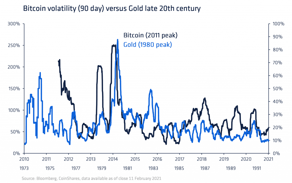 Volatility of bitcoin declines, converging with gold.