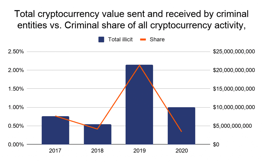 A decrease in crypto-funds associated with illicit activity. Source: chainalysis.com