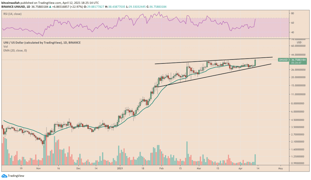 Uniswap trade out on a daily chart. Source: UNIUSD on TradingView.com