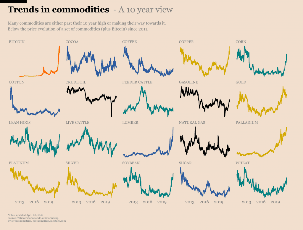 Chart showing commodities trend