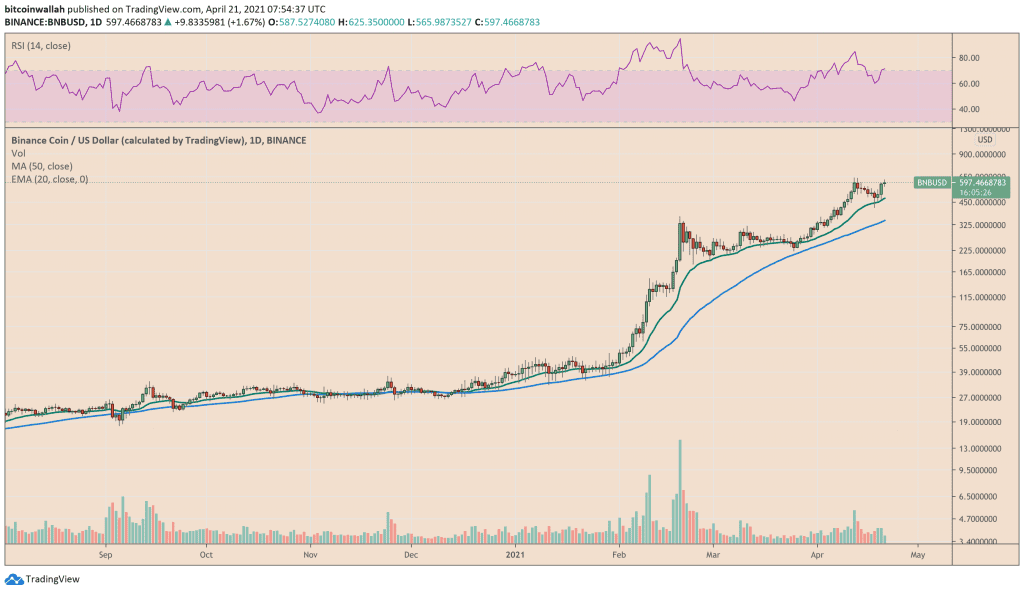 Binance Coin holds upside bias above the green wave. Source: BNBUSD on TradingView.com