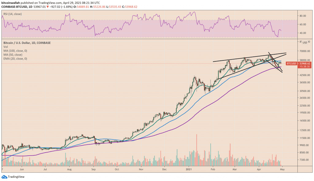 Bitcoin corrects after testing its 20-DMA as resistance