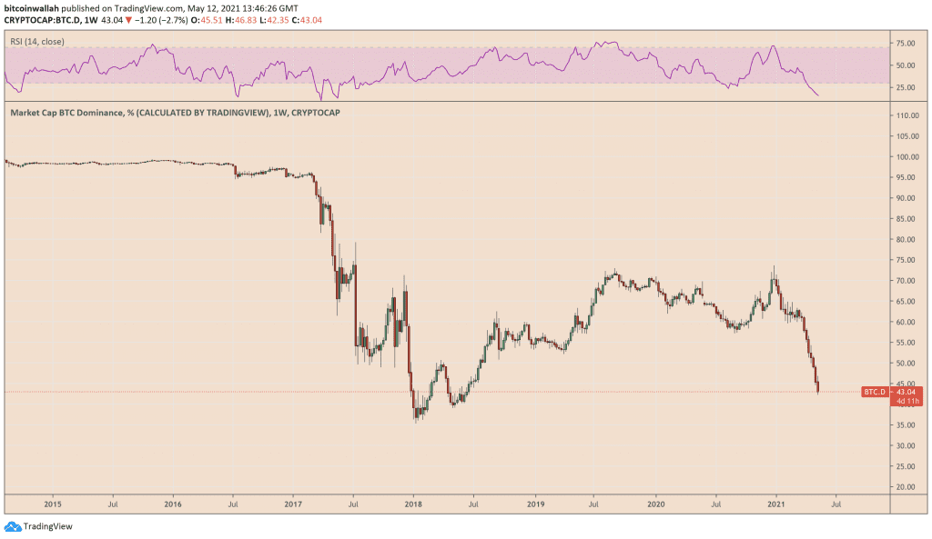 Bitcoin Dominance Index reaches its lowest levels since July 2018