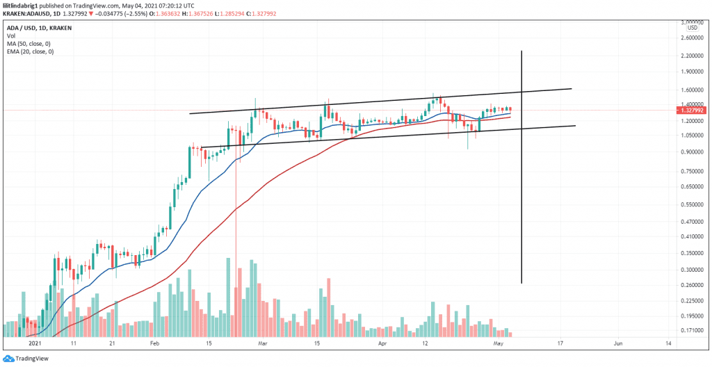 ADA forming a parallel sideways channel. Source: [ADAUSD] on tradingView.com