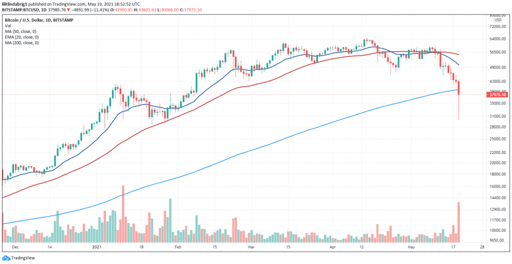 Bitcoin managed to recover to $37,950 after briefly hitting the year-low of $30,000. Source: BTCUSD on TradingView.com