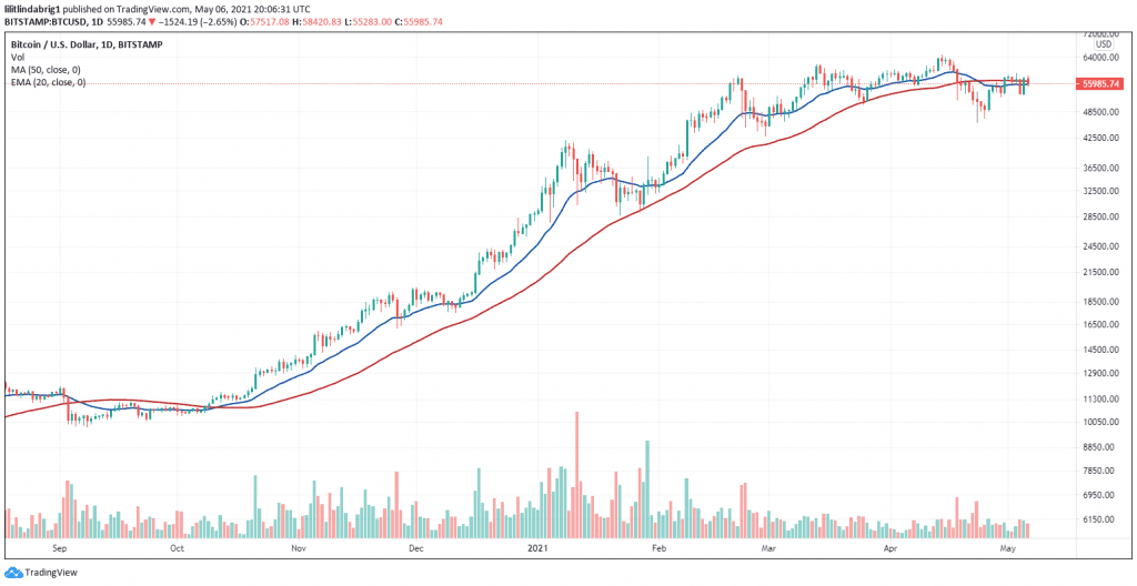 BTC in a consolidation phase. Source: BTCUDS on TradingView.com