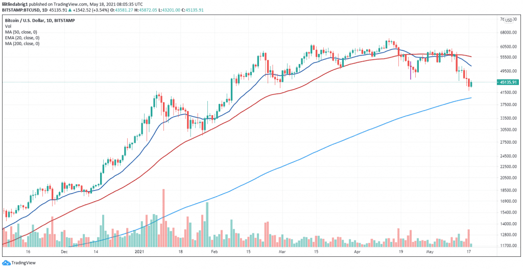 Bitcoin price made attempt to recover. Source: BTCUSD on TradingView.com