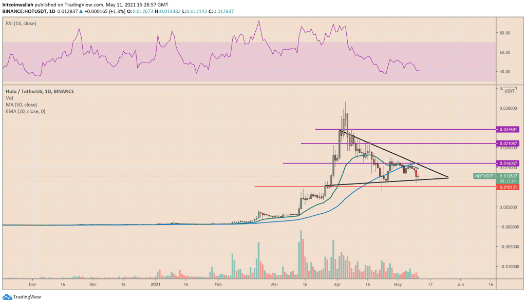 Holo potential entry and exit levels