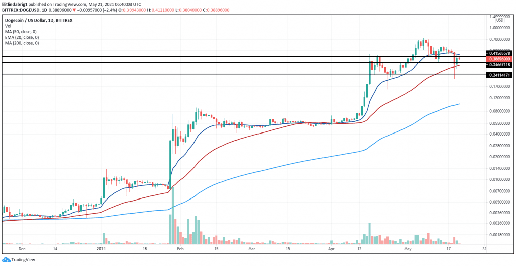 Dogecoin is consolidating around the $0.35 value. Source: DOGEUSD on TradingView.com