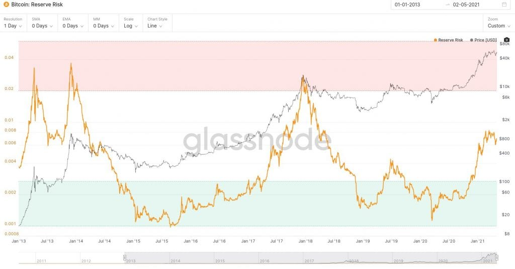 Bitcoin, Bitcoin Bull Cycle is Not Over Yet, Alerts Critical On-Chain Indicator