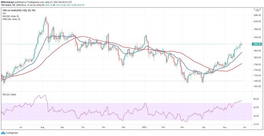 Gold price rising, as Bitcoin failed to recover after the crash. Source: GOLD on TradingView.com