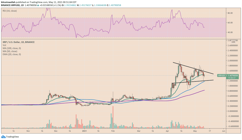 XRP looks ahead at a breakout move