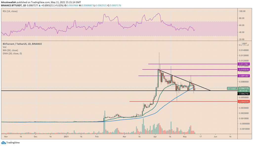 BitTorrent potential exit and entry levels