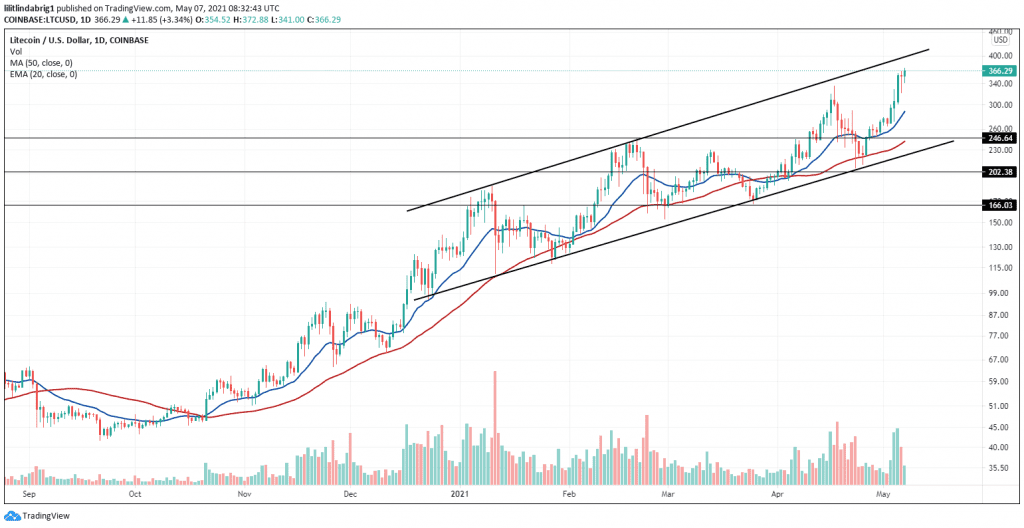 LTC trading within the ascending channel formation. Source: LTCUSD on TradingView.com