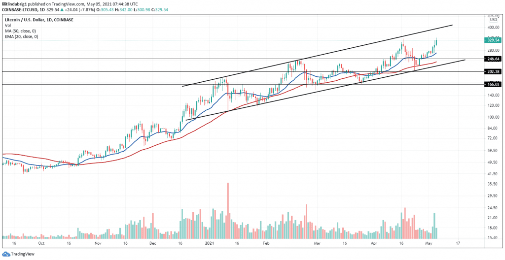 Litecoin in an Ascending Channel with aim for new record-high. Source: LTCUSD on TradingView.com