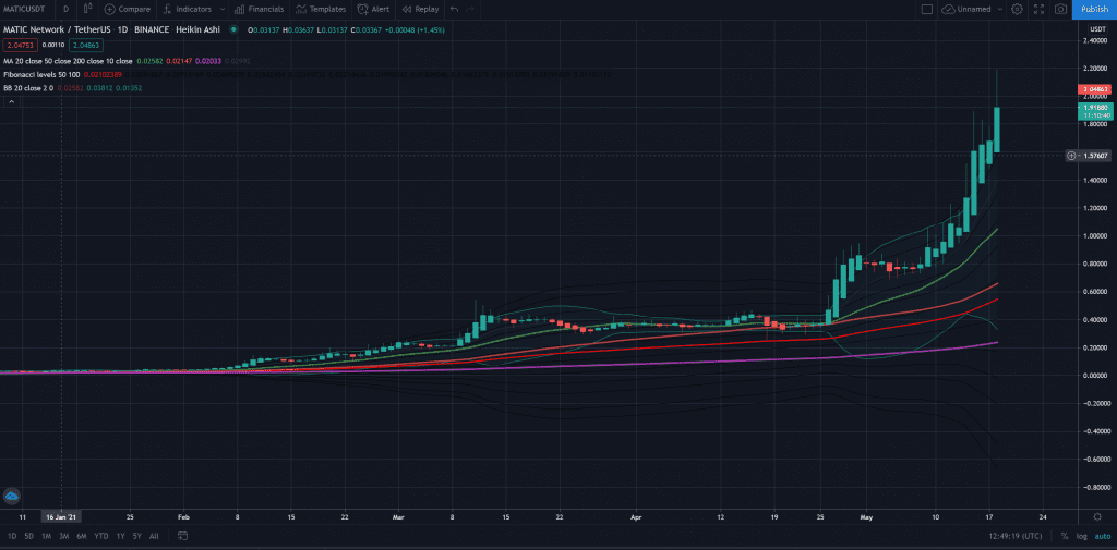MATIC, Can MATIC Continue To Avoid The Overarching Bearish Crypto Trend?