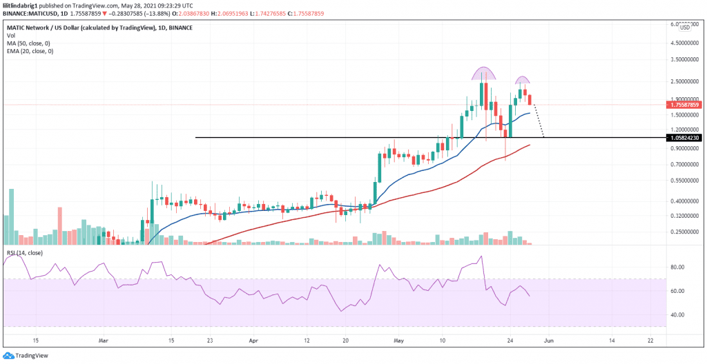 MATIC in a possible bearish Double Top pattern. Source: MATICUSD on TradingView.com