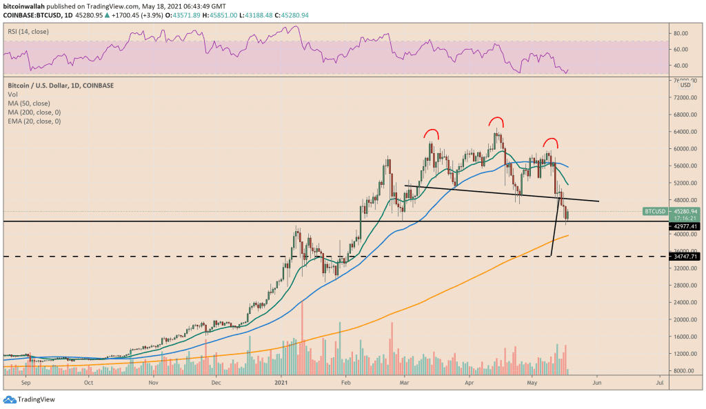 Bitcoin prints head and shoulders pattern